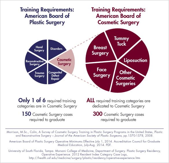 Training Requirements American Board of Cosmetic Surgery