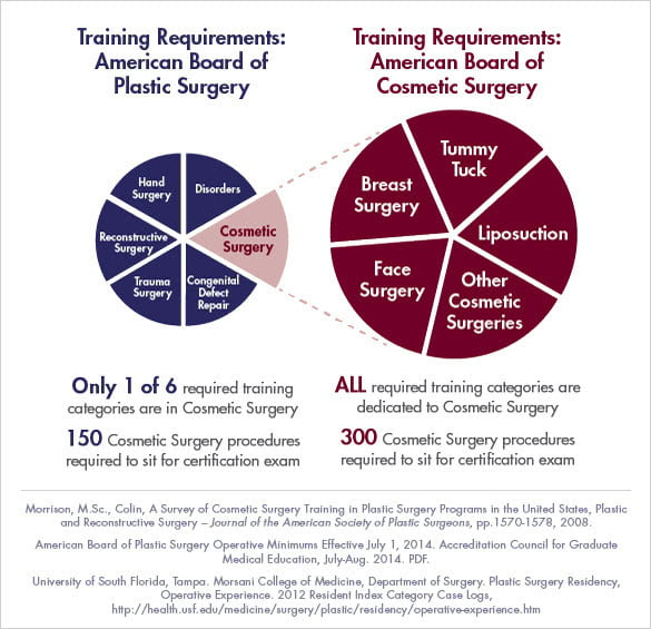 plastic-surgery-training-vs-cosmetic-surgery-training pie chart