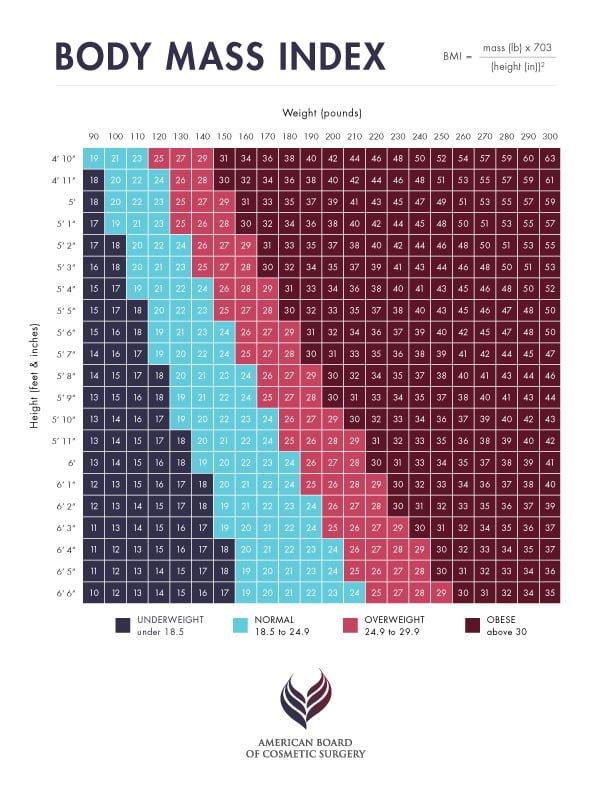 ABCS BMI Calculator