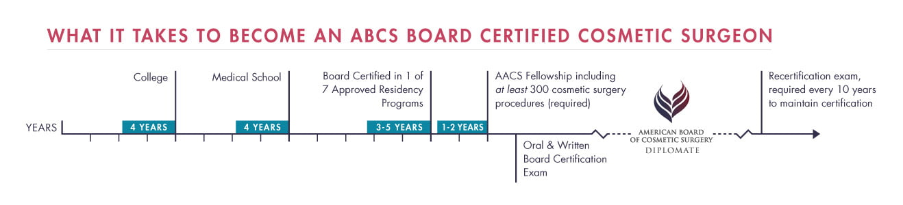 cosmetic surgery vs plastic surgery american board of cosmetic american board of cosmetic surgery education timeline