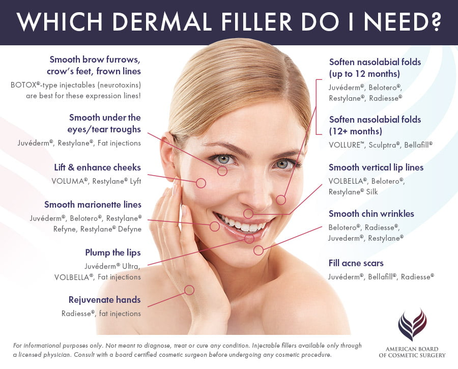 Injectable Dermal Fillers Guide | American Board of Cosmetic Surgery