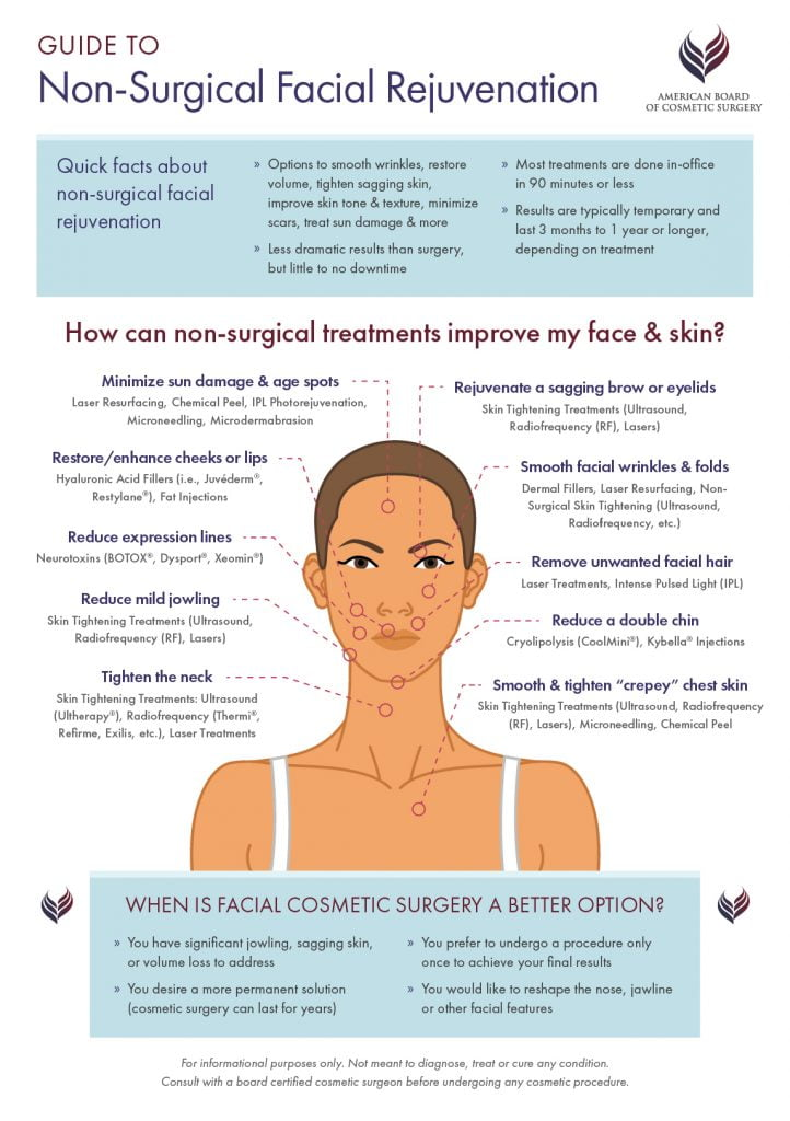 American-board-of-cosmetic-surgery-guide-to-non-surgical-facial-rejuvenation