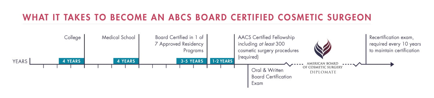 American Board of Cosmetic Surgery Education Timeline